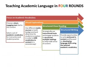 4 rounds of academic vocab